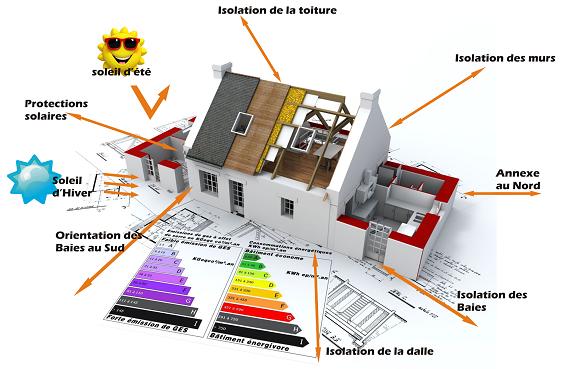 Maison Ossature bois BBC Constructeur maison RT 2012