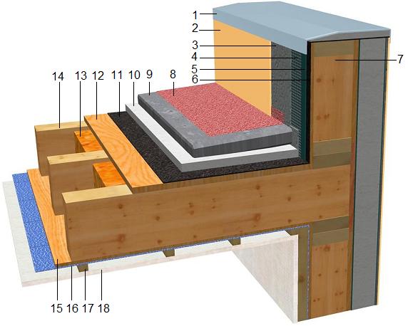 Toiture plate Maisons en ossature bois
